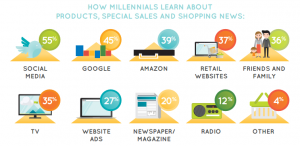 How-millenials-learn-about-sales-and-shopping-news