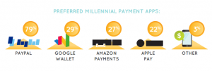 Perferred-millennial-payment-apps